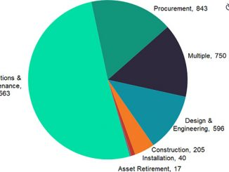 Contracts by scope and count in the oil and gas industry, 2020 (source: GlobalData Oil & Gas Intelligence Center)