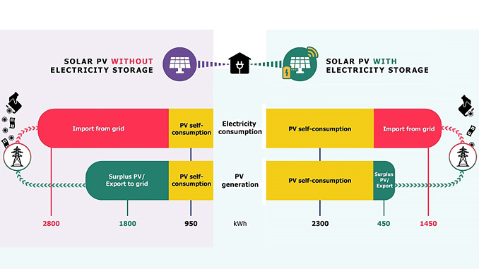 The study shows that without a battery, homeowners only use 30-40% of the electricity from their solar PV panels (illustration: Adam Islaam/IIASA)