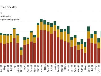 US land non-upstream gas flaring by month (source: Rystad Energy research and analysis)