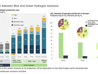 Hydrogen production costs breakdown / CO₂ intensity per solution in Europe (source: Rystad Energy's research and analysis, PowerCube, Hydrogen Solutions, European Environment Agency)