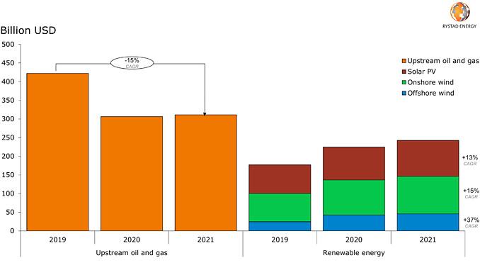 Capital expenditure forecast for upstream and renewables projects (source: Rystad Energy ServiceCube, Rystad Energy RenewableCube)