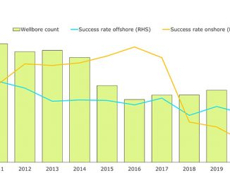 Global wildcats drilled 2011-2020 with success rates (source: Rystad Energy ECube)