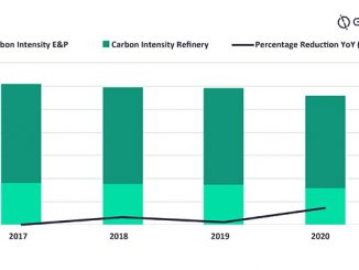 Petrobras carbon intensity reduction by performance since 2017 (source: GlobalData, Oil and Gas Intelligence Center)