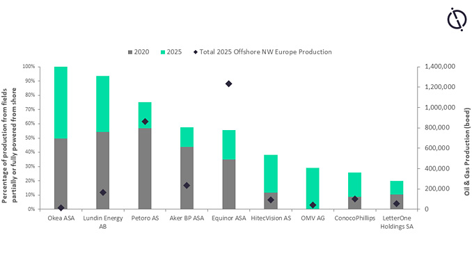 Assessments of offshore NW Europe production powered from shore by company to 2025 (source: GlobalData Oil & Gas Intelligence Center)