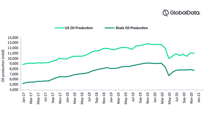 Crude oil production in the US, 2017-2021 (source: GlobalData, Oil and Gas, Upstream Analytics)