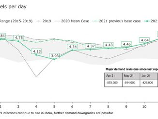 India's oil products demand by month, historical and forecast (source: Rystad Energy OilMarketCube, research and analysis)
