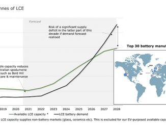 Global LCE mining capacity against demand for battery manufacturing 2018-2028 (source: Rystad Energy Energy Metals, research and analysis)