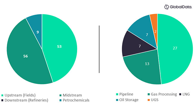 Upcoming oil and gas projects in Australia by sector, 2021-2025 (source: GlobalData Oil and Gas Intelligence Center)