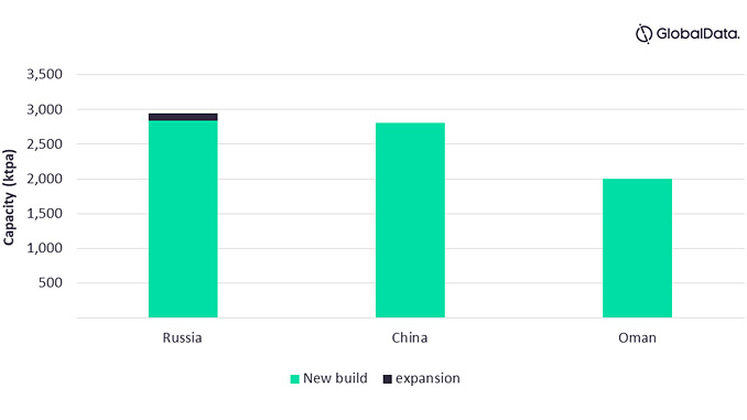 Global new build and expansion small-scale LNG liquefaction capacity additions by key countries, 2021-2025 (ktpa) (source: Midstream Analytics, GlobalData Oil and Gas)