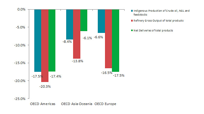 Oil growth rate per flow and OECD region in February 2021 (y-o-y) (source: IEA)