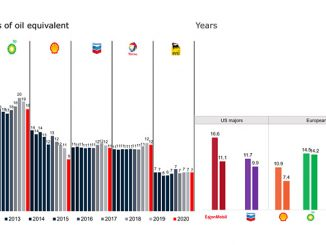 Proven reserves for Big Oil between 2011 and 2020, reserves to production ratio (source: Rystad Energy UCube)