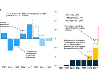 Global LNG balances – impact of delays in Mozambique's LNG projects (source: Rystad Energy GasMarketCube, research and analysis)