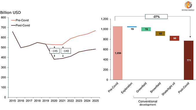 Global upstream investment forecast to 2025 – spending loss for 2020 and 2021 (source: Rystad Energy UCube)