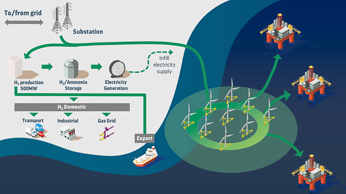 The proposed green infrastructure play would have the capacity to abate 20 million tonnes of CO₂ through simultaneous North Sea projects West of Shetland and in the Central North Sea