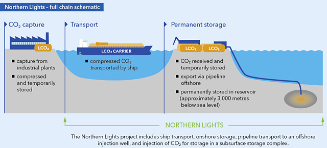 Figure 3: The Norwegian Ministry of Petroleum and Energy has approved the development plan for the storage part of the Longship carbon capture and storage project (source: Northern Lights)