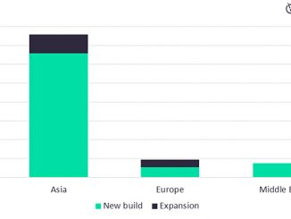 Newbuild and expansion LNG regasification capacity additions by key regions, 2021-2025 (bcf) (source: Midstream Analytics, GlobalData Oil and Gas)