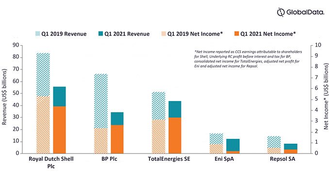 Q1 revenue and net income by company (source: GlobalData, analytics and company filings)