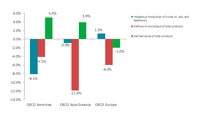 Oil growth rate per flow and OECD region in March 2021 (y-o-y) (source: IEA)
