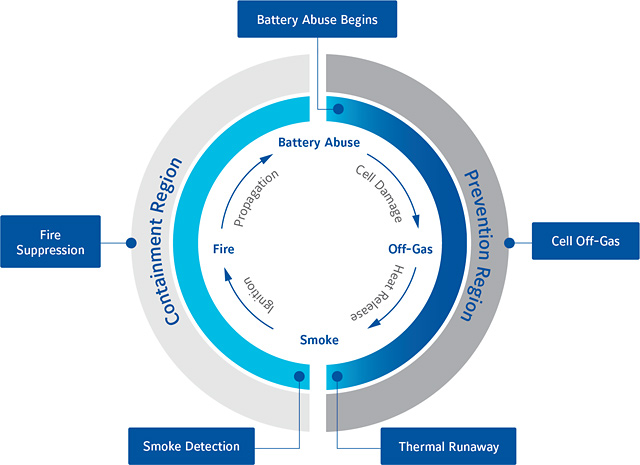 Lithium-Ion battery failure stages