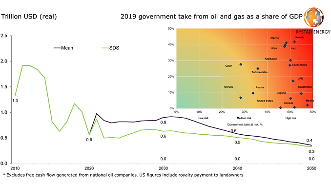 State income from oil and gas taxing* / Energy transition risks for petrostates (source: Rystad Energy UCube)