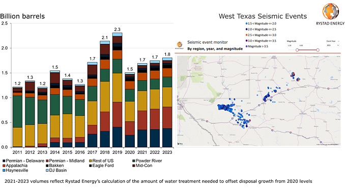 Treated water volumes in US onshore sector (historical and offset growth) (source: Rystad Energy ShaleWellCube, TexNet Earthquake Catalog, Rystad Energy research and analysis)