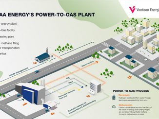 Rendering of P2G plant of Vantaa Energy, producing synthetic methane for the needs of district heating and transportation in connection with the utility's waste-to-energy plant