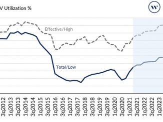 Utilisation improved in 1Q 21 and on track for 5-year highs in 2022 (source: Global Offshore Navigator Report)