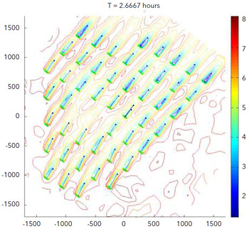 Windspeed contour plot during a time-domain simulation of the Lillgrund offshore wind farm, using DNV's LongSim