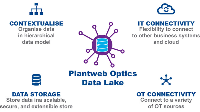 Bridging the gap between OT and IT domains, Emerson's Plantweb Optics Data Lake securely connects, collects and contextualises operational data at scale