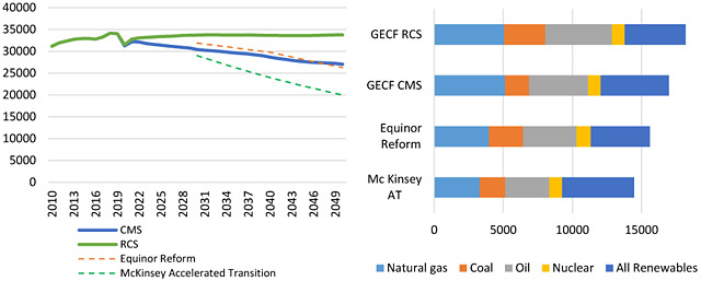 Figure 1. Prospects of energy-related emissions (left) (MtCO₂) and primary energy demand (right) (Mtoe) in GECF and other benchmarked scenarios (GECF Secretariat, based on data from GECF GGM, Equinor, McKinsey & Company)