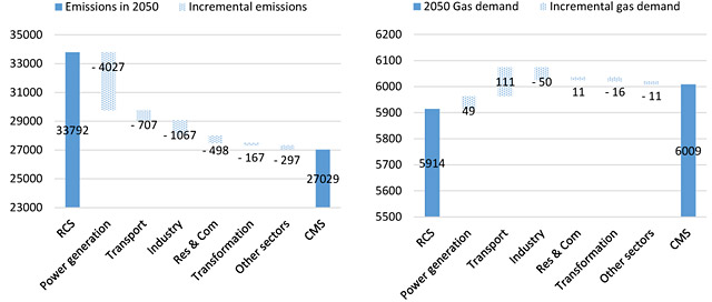 Figure 2. 2050 emissions abatement by sectors (left) (MtCO₂), and incremental gas demand (right) (bcm) in the CMS compared to the Reference case (source: GECF Secretariat, based on data from GECF GGM)