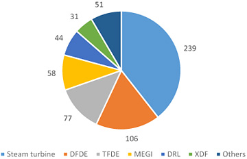Figure 4. LNG carriers by propulsion system (as at the beginning of 2021) (source: GECF Secretariat, based on data from GECF databank, ICIS, and Argus)