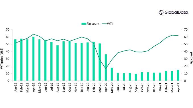 Rig count in Bakken Shale with WTI future prices, 2019-2021 (source: GlobalData Oil & Gas Intelligence Center)