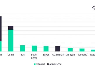 Global, planned and announced capacity additions by country (mtpa), 2025 (source: GlobalData Oil and Gas Intelligence Center)