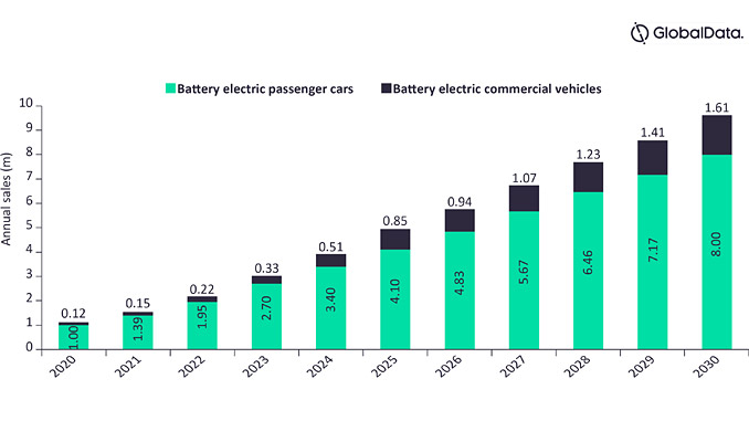 Electric vehicles market, China, annual sales (millions), 2020-2030 (source: GlobalData Power Intelligence Center)