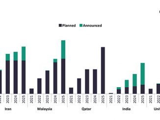Natural gas production outlook from planned and announced projects by key countries (mmcfd), 2021-2025 (source: GlobalData Oil & Gas Intelligence Center)