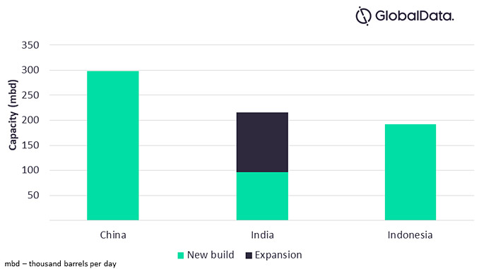 New build and expansion refinery VDU capacity additions by key countries in Asia, 2021-2025, thousands of barrels per day (mdb) (source: GlobalData Oil and Gas Intelligence Center)