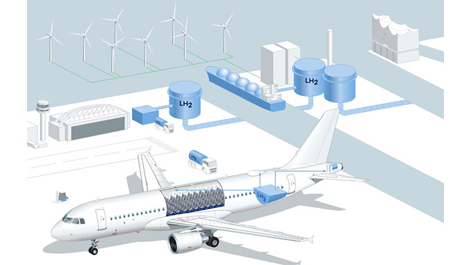 Potential fields of LH₂ application in the aircraft: for example, satellite communications as well as galleys, cabin or IFE systems could be powered by electricity from a fuel cell in the future