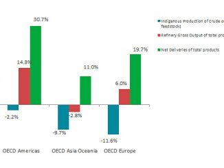 Oil growth rate per flow and OECD region in April 2021 (y-o-y) (source: IEA)