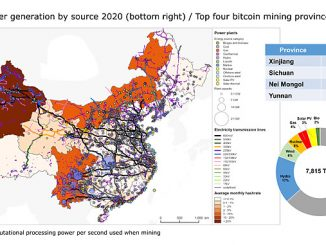 China's power generation assets and average monthly Bit Coin hashrate (source: Rystad Energy PowerCube Pilot, Cambridge Centre for Alternative Finance (CCAF))