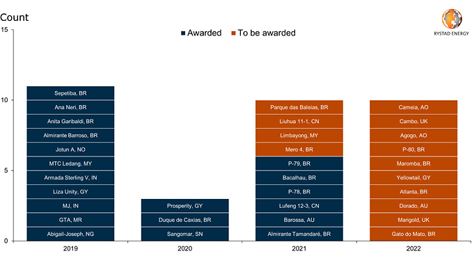 FPSO contract awards worldwide 2019-2022, historical and forecasted (source: Rystad Energy FPSOCube, research and analysis)