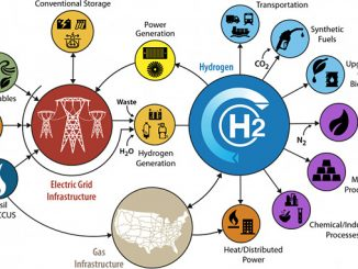 H2@Scale is a U.S. Department of Energy initiative that brings together stakeholders to advance affordable hydrogen production, transport, storage, and utilisation to enable decarbonisation and revenue opportunities across multiple sectors