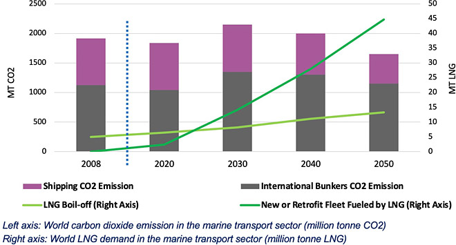 The prospect of LNG demand in the marine transport sector and associated CO₂ emission (source: GECF Secretariat, based on data from the GECF Global Gas Model)