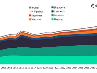 South-East Asia gas demand by country from 2010-2030 (source: GlobalData Oil & Gas Intelligence Center)