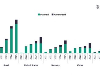Crude and condensate production outlook from planned and announced projects by key countries (mbd), 2021-2025 (source: GlobalData Oil and Gas Intelligence Center)