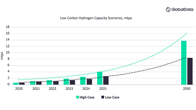 Low carbon hydrogen production capacity could reach 14 mtpa by 2030 (source: GlobalData Oil & Gas and Power Intelligence Centers)