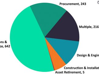 Contracts by scope and count in the oil and gas industry, Q2 2021 (source: GlobalData Oil & Gas Intelligence Center)