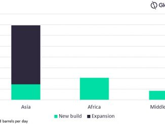 New build and refinery expansion alkylation capacity additions by key regions, 2021-2025 (mbd) (source: GlobalData Oil and Gas Intelligence Center)