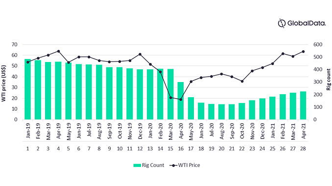 Rig count in Permian Basin, and West Texas Intermediate (WTI) future prices, 2019-2021 (source: Upstream Analytics, GlobalData Oil and Gas)