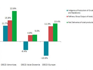Oil growth rate per flow and OECD region in May 2021 (y-o-y) (source: IEA)